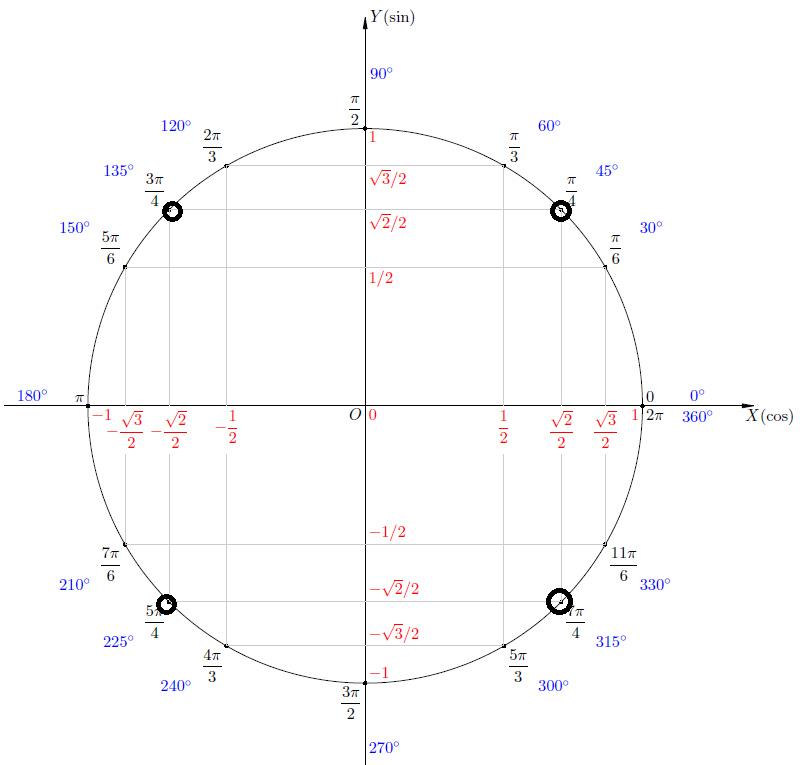 числа на окружности тригонометрия картинки