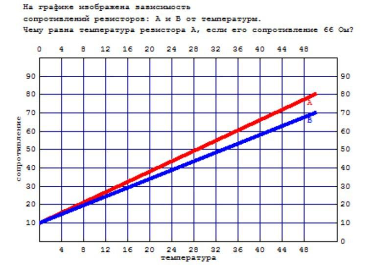 На графике изображена зависимость сопротивлений резисторов a и b от температуры?