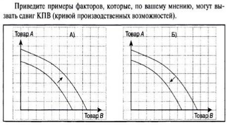 Привидите пример кривой производственных возможностей?