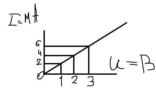 Сила тока, идущего по проводнику, равна 2 А?