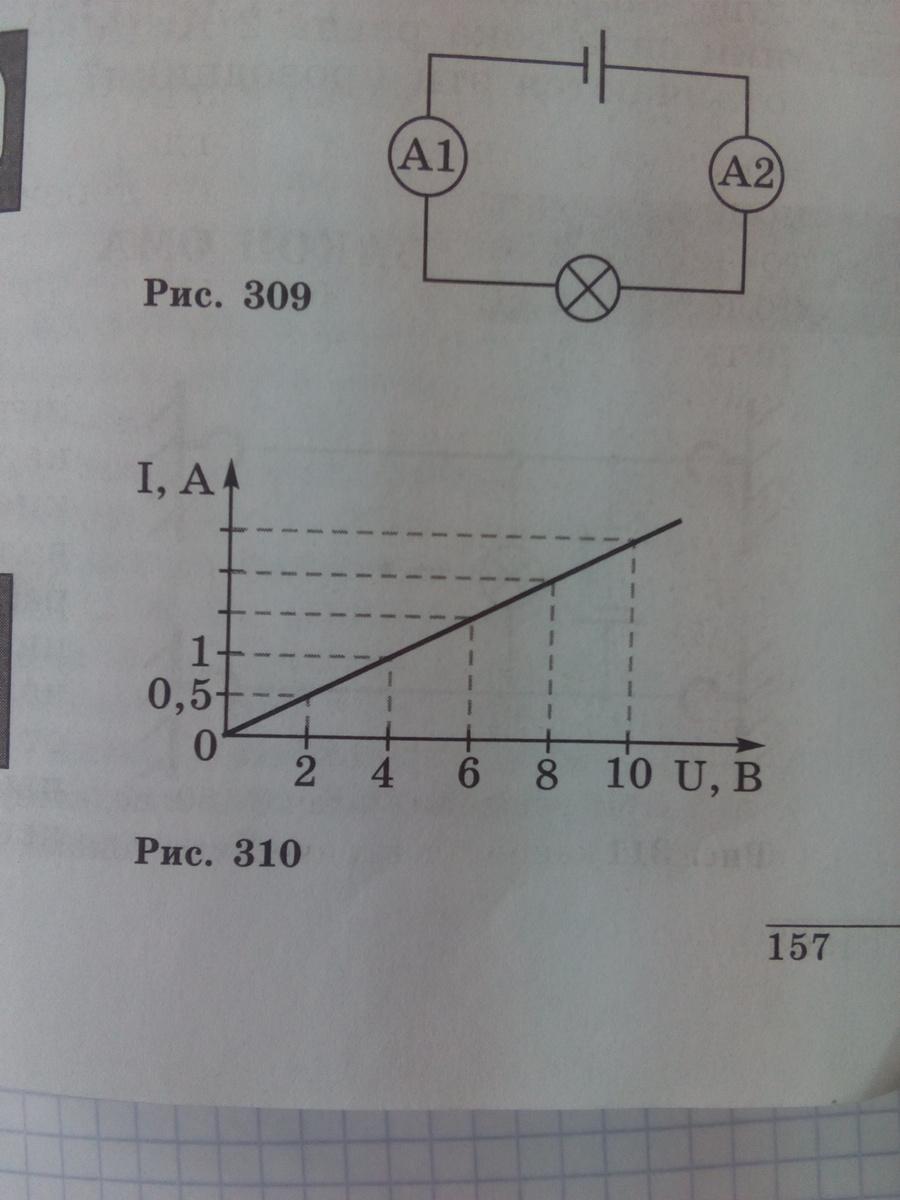 По графику зависимости силы тока в проводнике от напряжения , вычислите сопротивление проводника?
