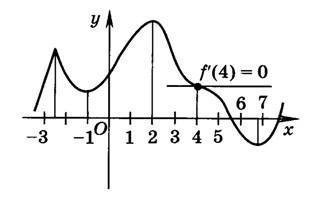 По заданному графику назвать критические, стационарные точки и точки экстремума?