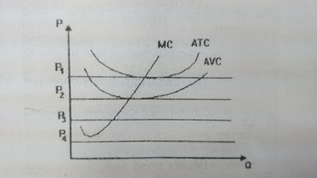 При каком уровне цен фирма, издержки которой изображены на графике, будет иметь нулевую бухгалтерскую прибыль : а) р4 б) р3 в) р2 г) цены, выше чем р1 д) р1 е) нет правильного ответа?