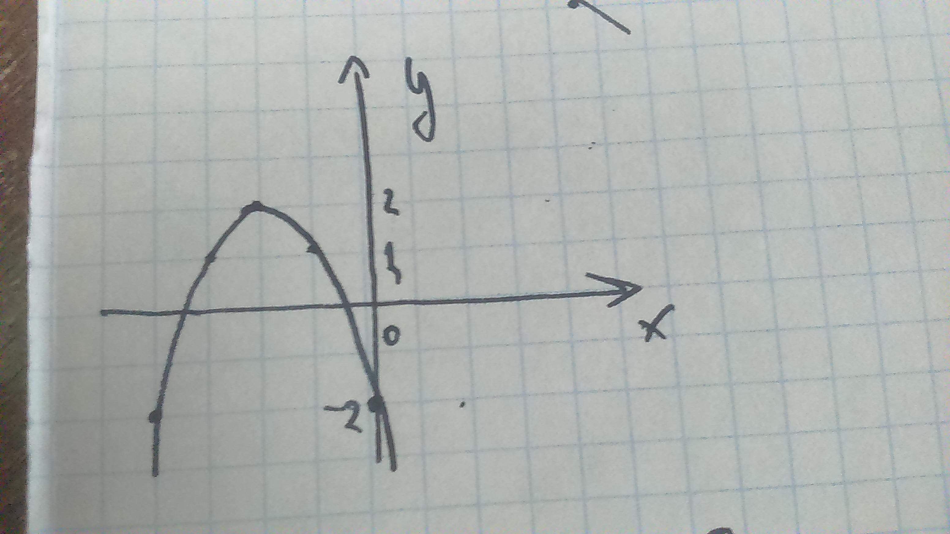 Напишите уравнение по графикам?