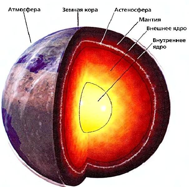 Із чого складаєтся Мантія (будова землі) ?