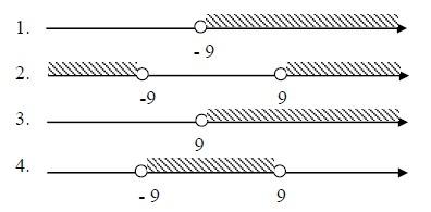 На каком из рисунков изображено решение неравенства x2>81?