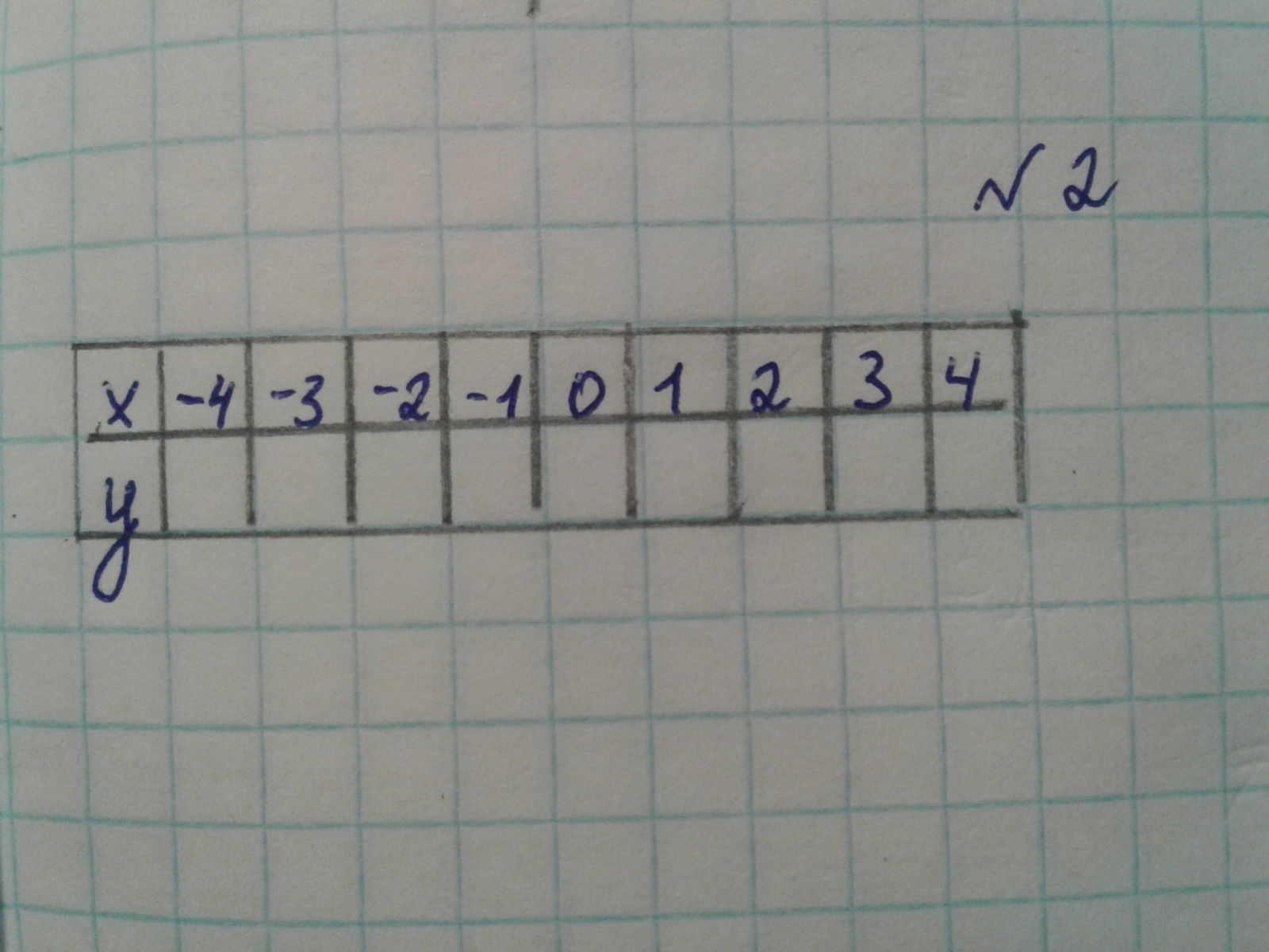 По заданному соотношению y = x² - 1 заполните таблицу?