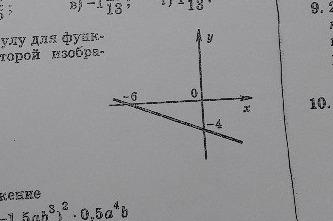 Определите формулу для функции, график которой изображен на рисунке?