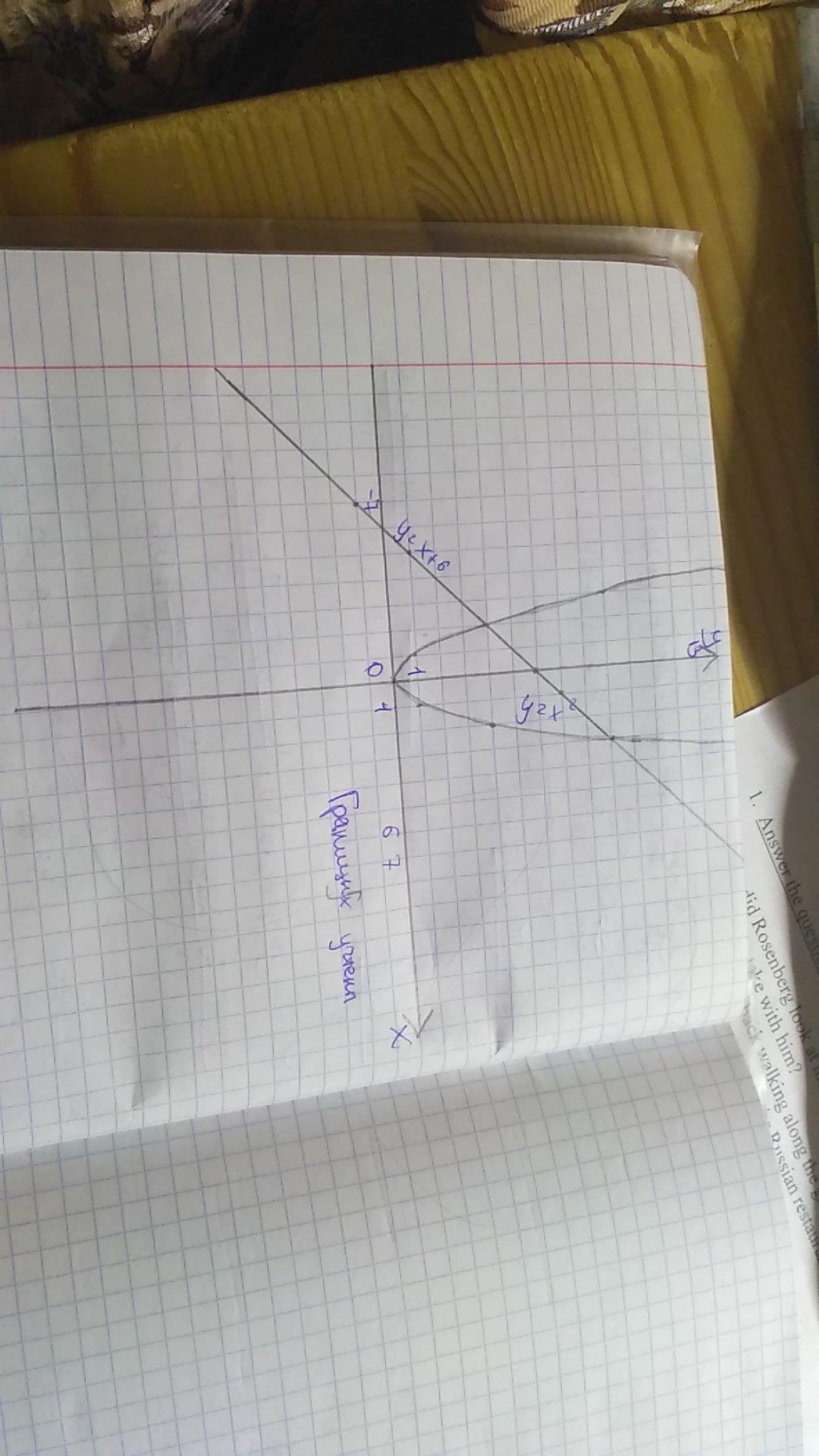 В одной системе координат постройте графики функций у = х² и у = х + 6, с их помощью найдите решение уравнения х² - х - 6 = 0?